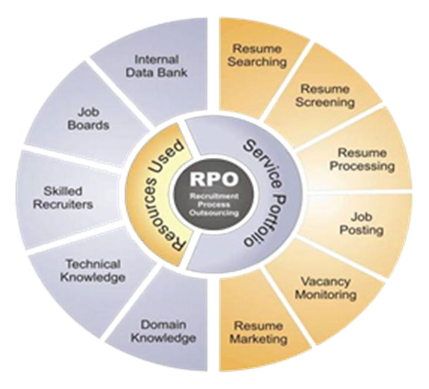 Recruitment Process Outsourcing (RPO) – Global Business Consulting ...